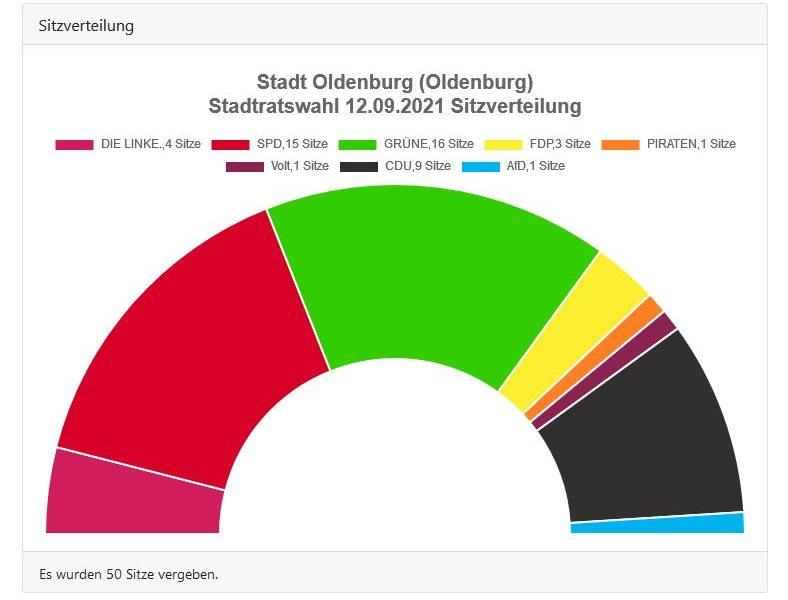 Stadtrat Oldenburg Sitzverteilung nach Wahl 2021