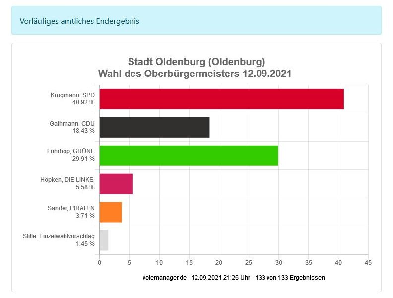 Oberbürgermeisterwahl Stadt Oldenburg 2021 Ergebnis lt. KDO Votemanager