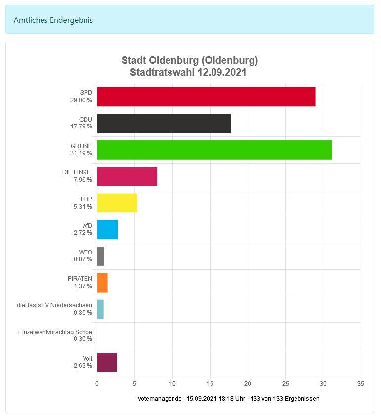 Wahl Stadt Oldenburg 12. September 2021 Quelle: Votemanager KDO