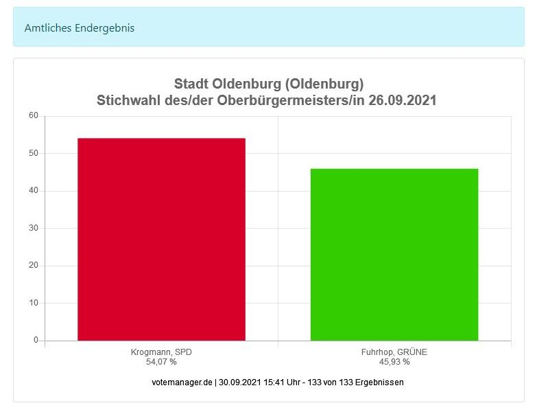 Endergebnis Oberbürgermeisterwahl Stadt Oldenburg 26. September 2021 KDO Votemanager